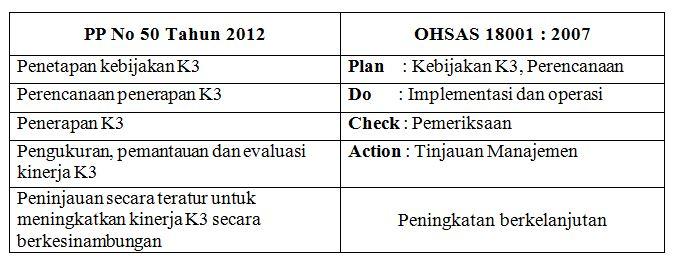 Capture Persamaan OHSAS & SMK3